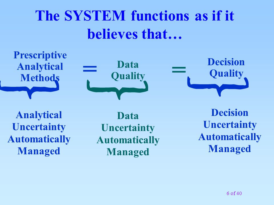 The SYSTEM functions as if it believes that…