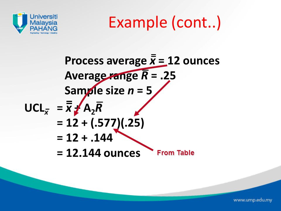 Example (cont..) Process average x = 12 ounces Average range R = .25
