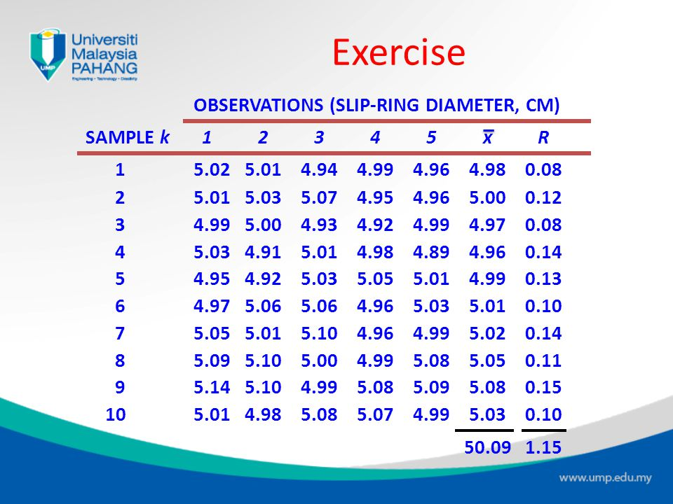 Exercise OBSERVATIONS (SLIP-RING DIAMETER, CM) SAMPLE k 1 2 3 4 5 x R