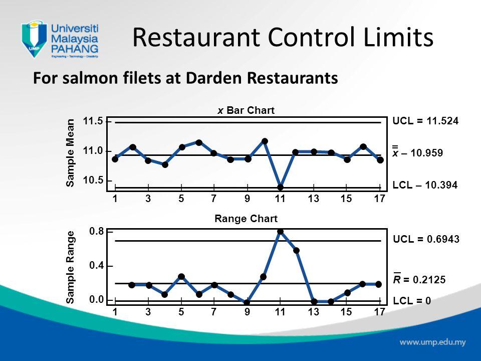 Restaurant Control Limits