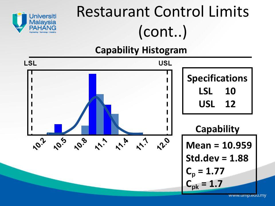 Restaurant Control Limits (cont..)