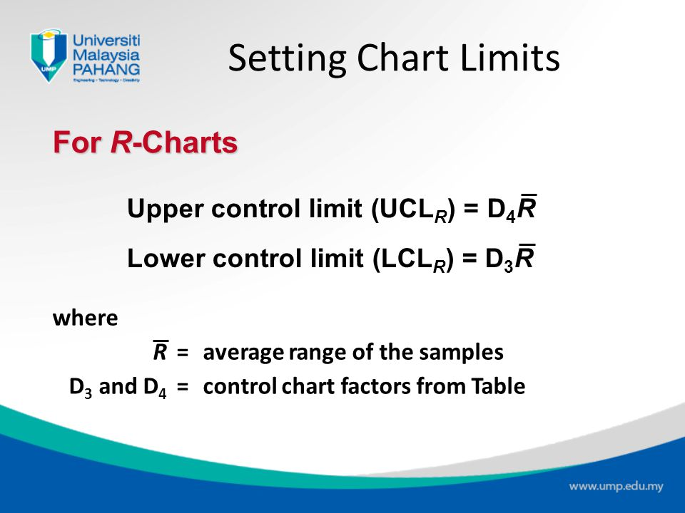 Setting Chart Limits For R-Charts Upper control limit (UCLR) = D4R