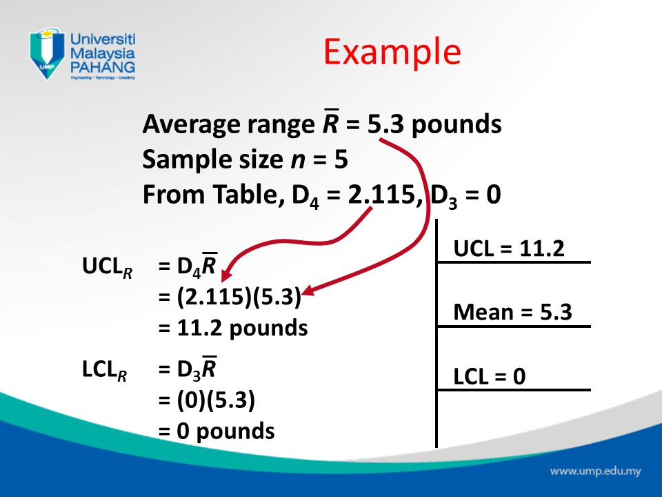 Example Average range R = 5.3 pounds Sample size n = 5