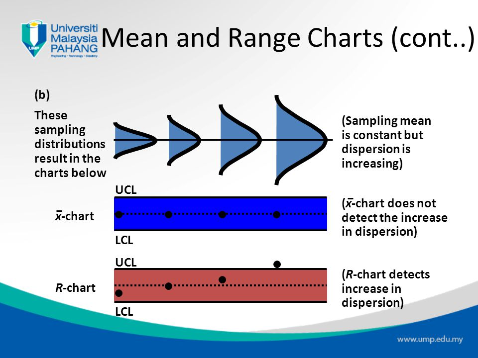 Mean and Range Charts (cont..)