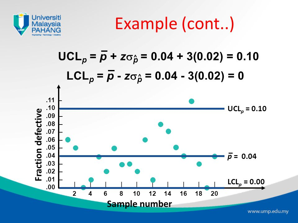 Example (cont..) UCLp = p + zsp = 0.04 + 3(0.02) = 0.10