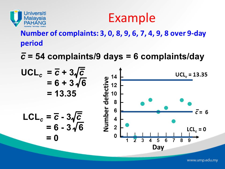 Example c = 54 complaints/9 days = 6 complaints/day UCLc = c + 3 c