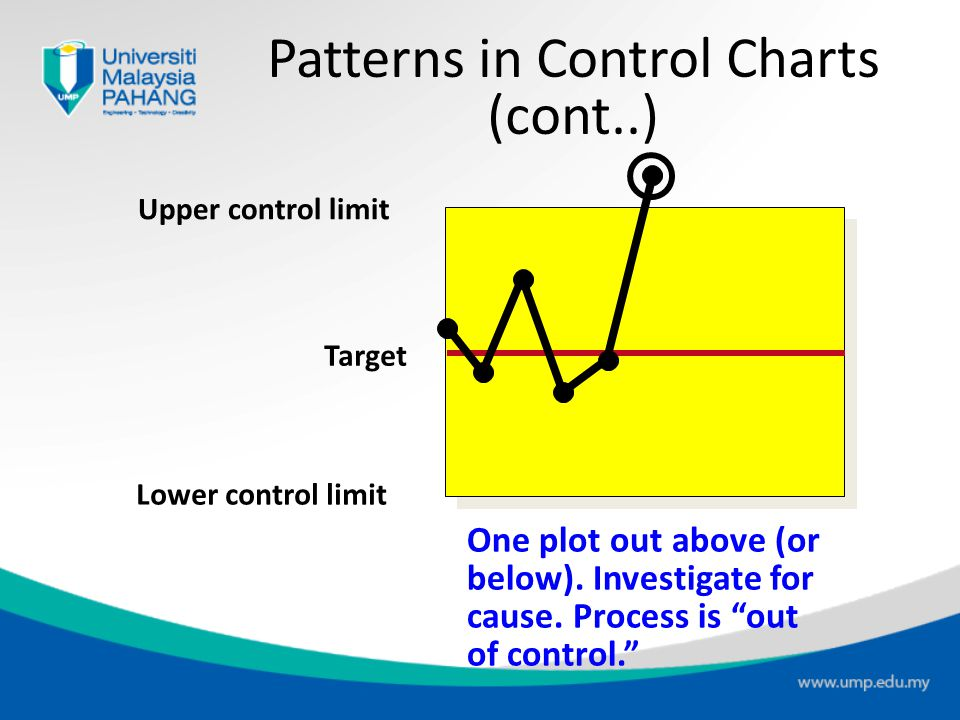 Patterns in Control Charts (cont..)
