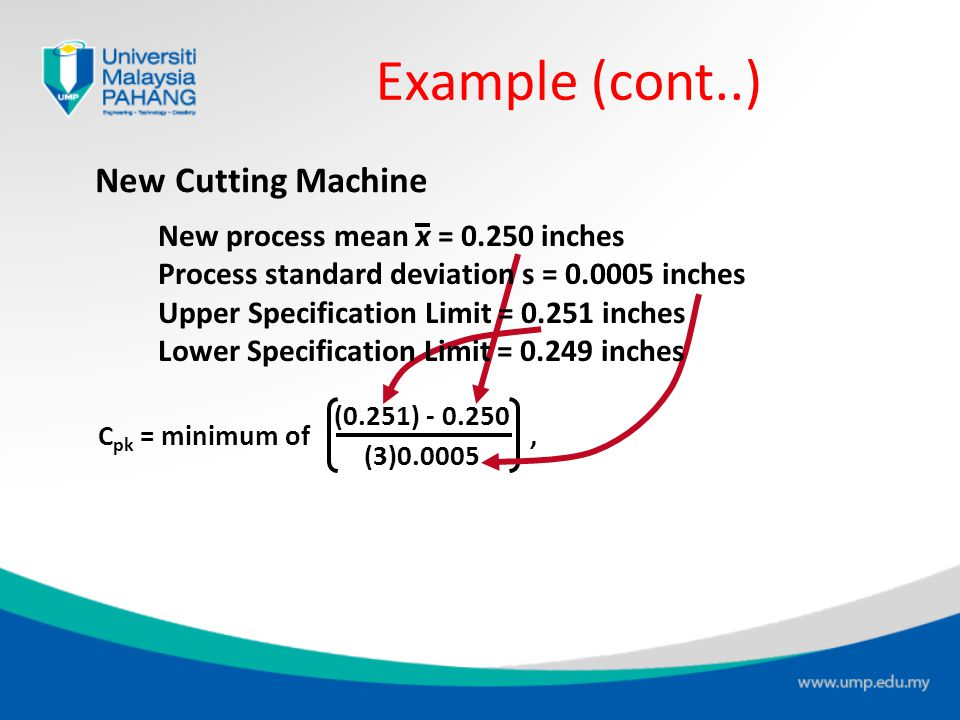 Example (cont..) New Cutting Machine New process mean x = 0.250 inches