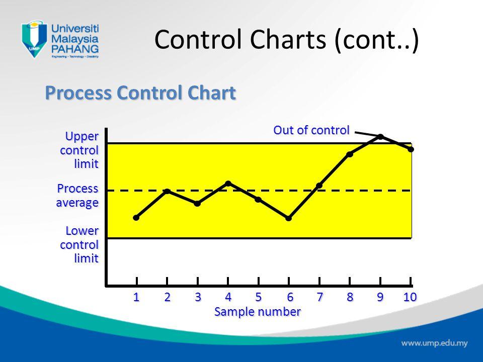 Control Charts (cont..) Process Control Chart 1 2 3 4 5 6 7 8 9 10