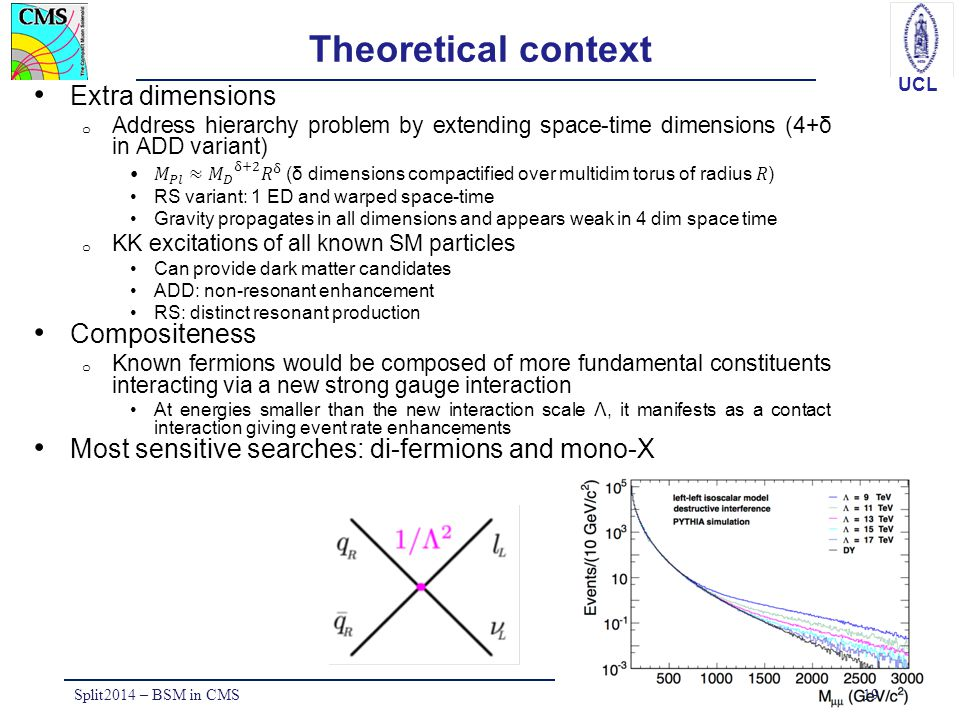 Theoretical context Extra dimensions Compositeness