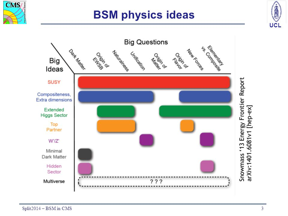 BSM physics ideas Split2014 – BSM in CMS