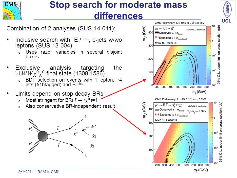 Stop search for moderate mass differences