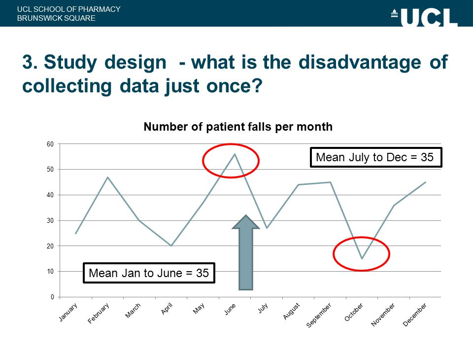 3. Study design - what is the disadvantage of collecting data just once