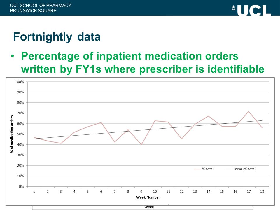 Fortnightly data Percentage of inpatient medication orders written by FY1s where prescriber is identifiable.
