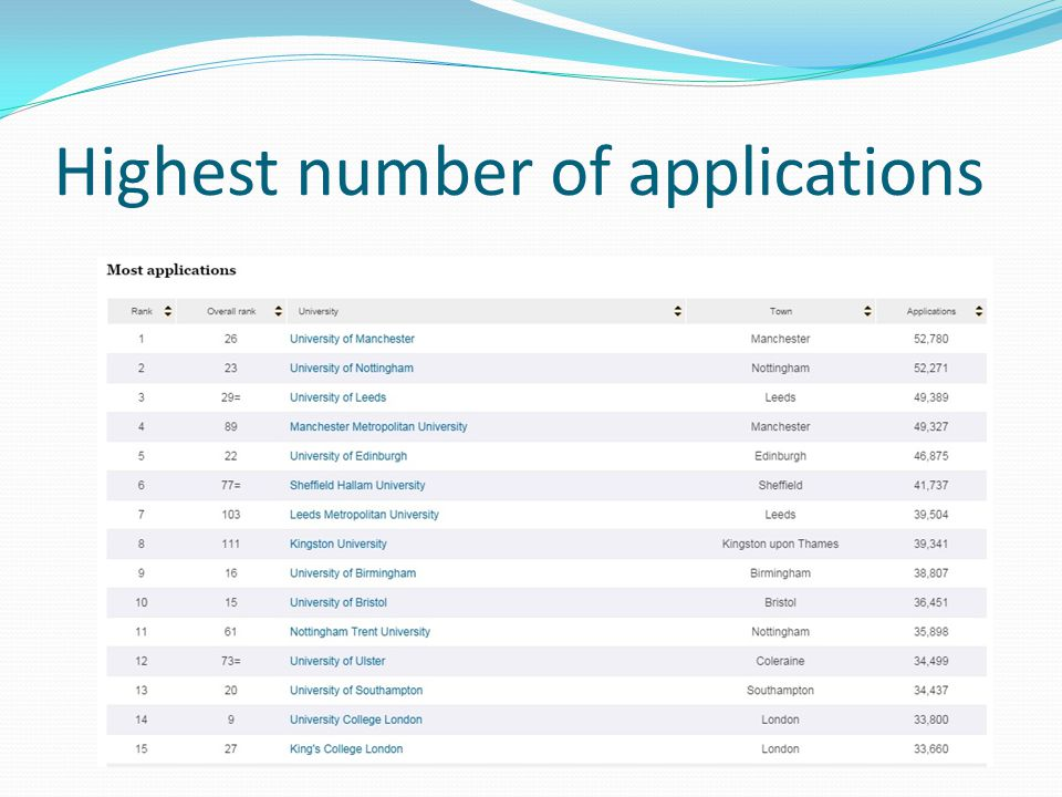 Highest number of applications