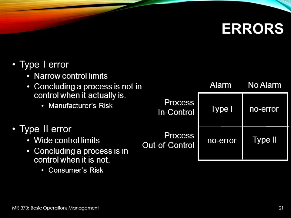 Errors Type I error Type II error Narrow control limits