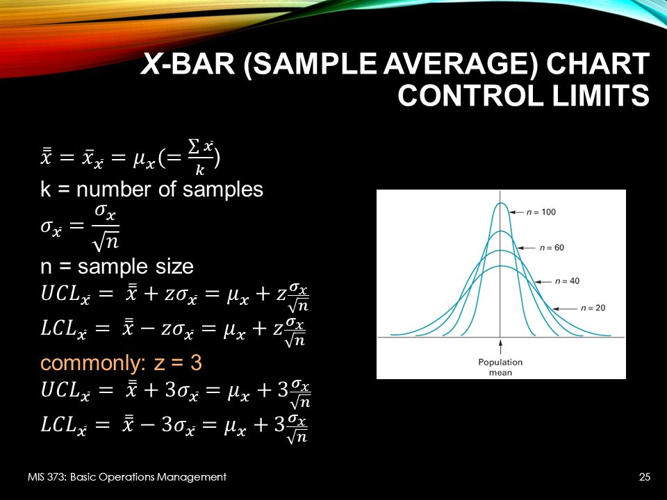 x-bar (sample average) chart Control Limits