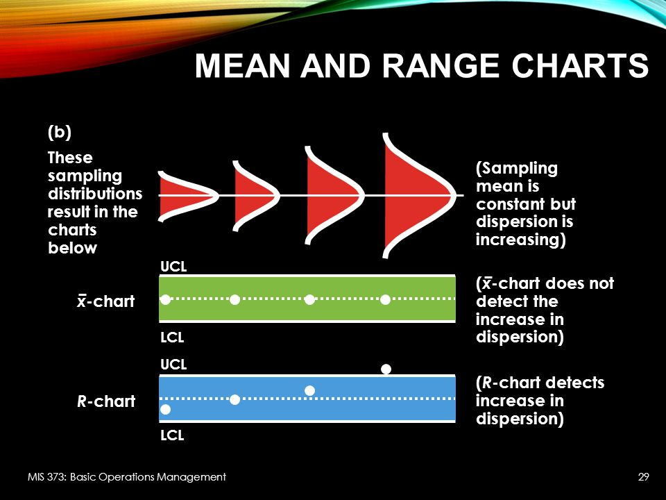 Mean and range charts (b)