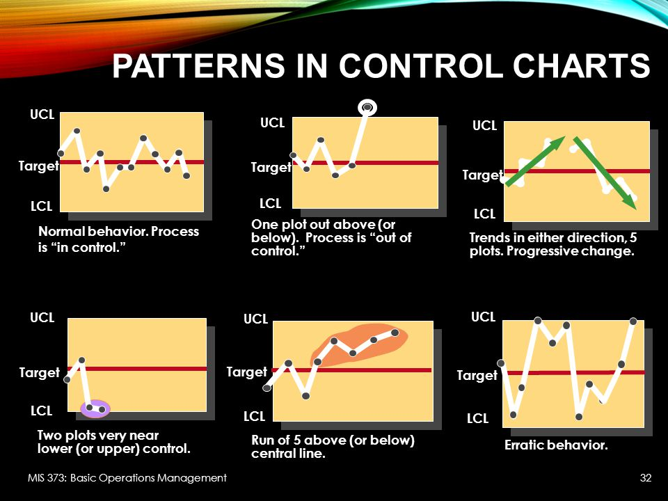 Patterns in Control Charts