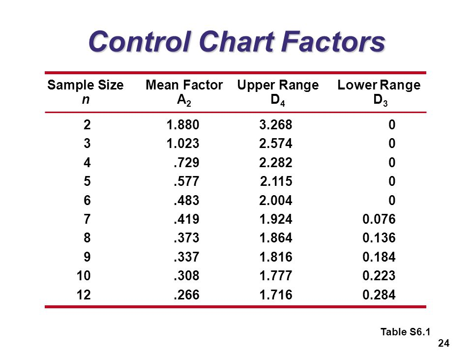 Control Chart Factors Sample Size Mean Factor Upper Range Lower Range
