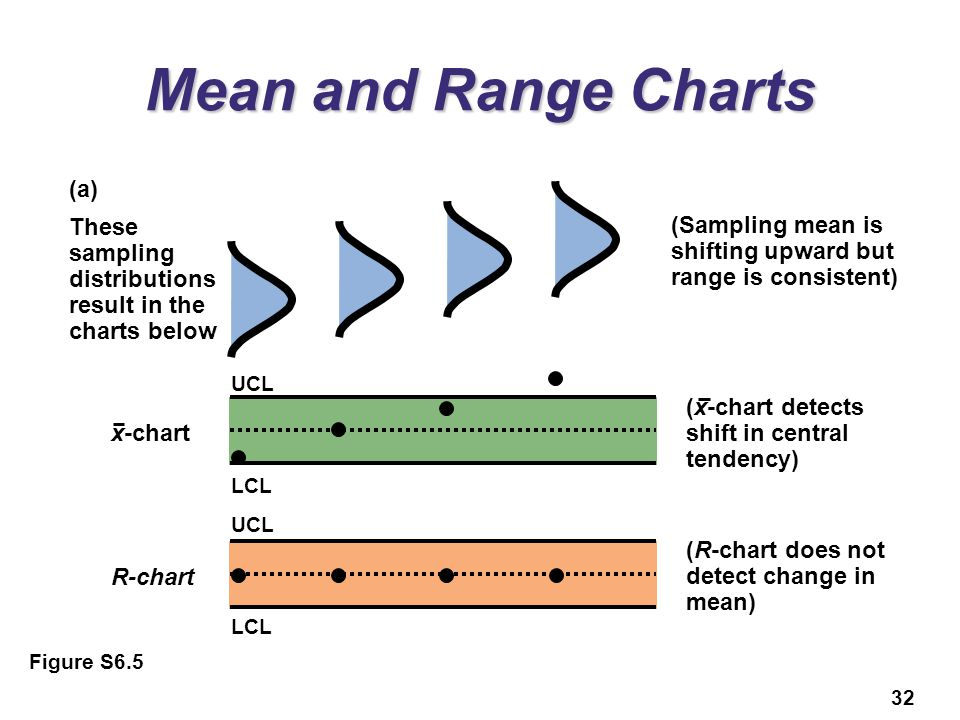 Mean and Range Charts (a)