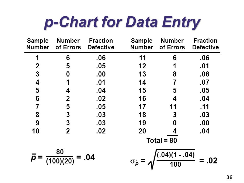 p-Chart for Data Entry p = = .04 sp = = .02 1 6 .06 11 6 .06