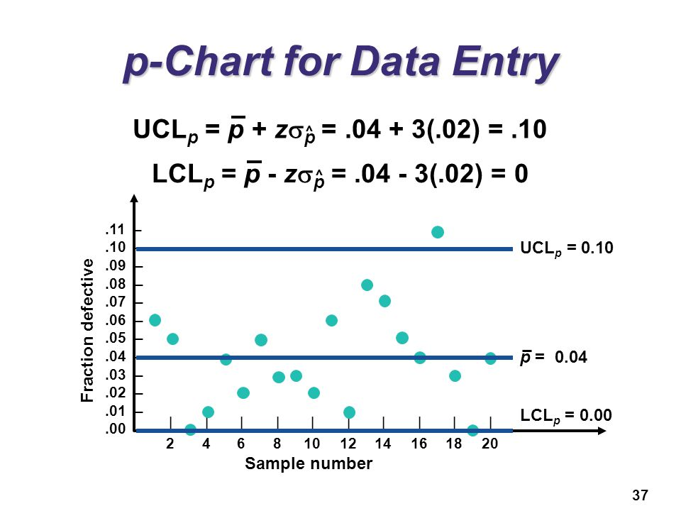 p-Chart for Data Entry UCLp = p + zsp = .04 + 3(.02) = .10