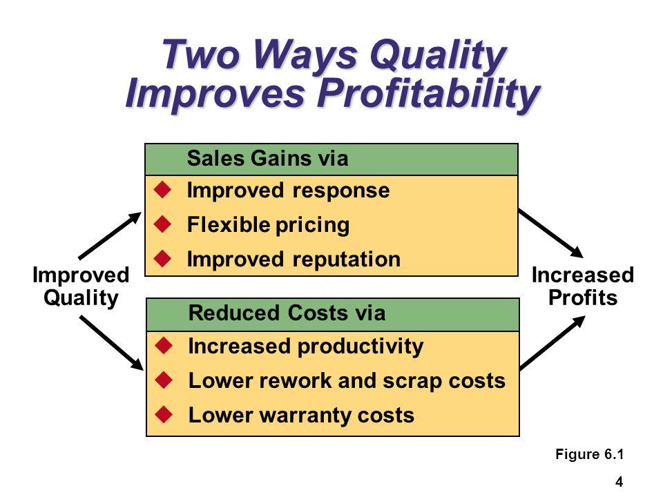 Two Ways Quality Improves Profitability