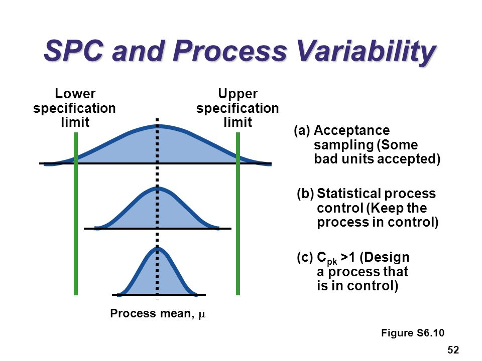 SPC and Process Variability