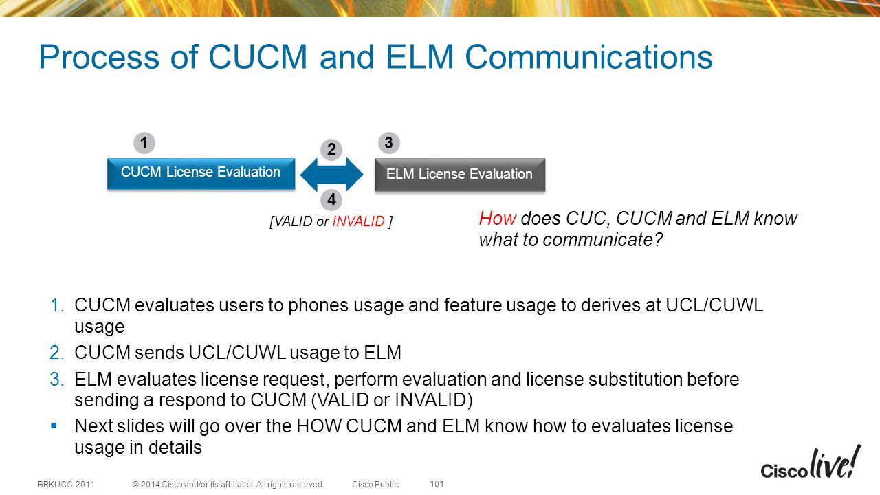 Process of CUCM and ELM Communications