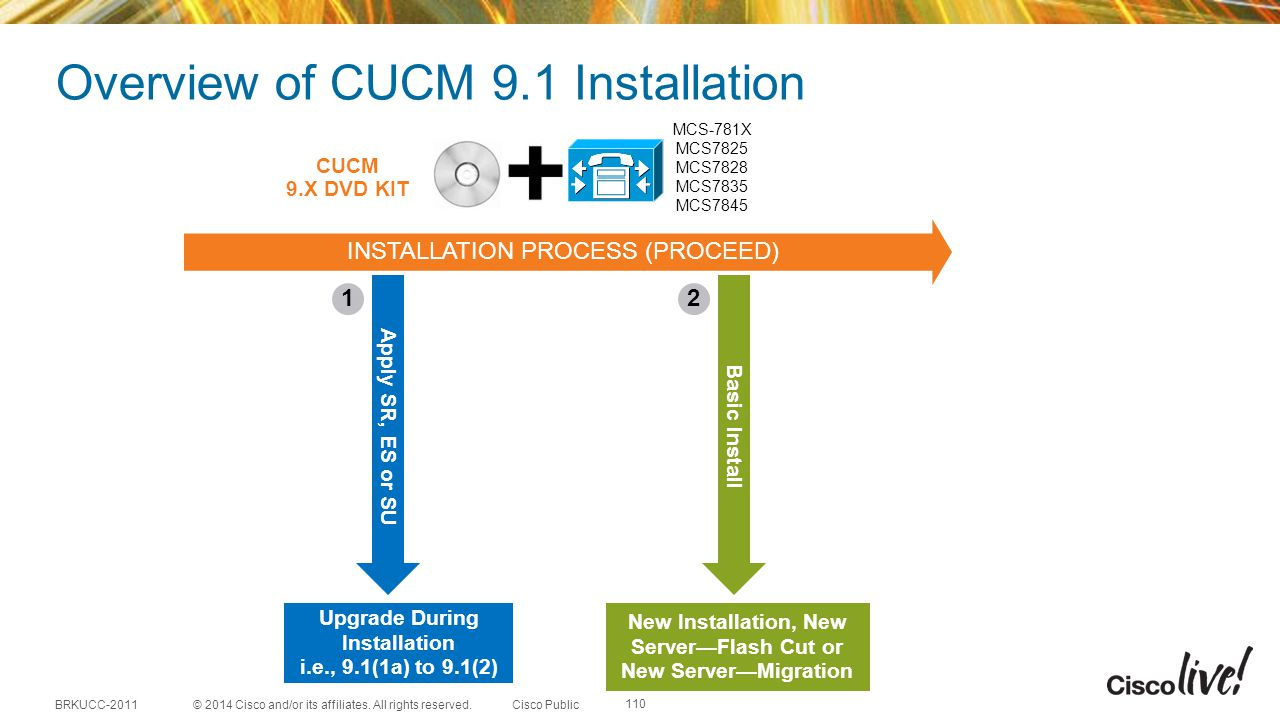 Overview of CUCM 9.1 Installation