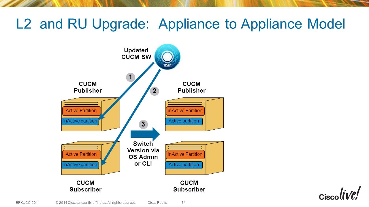 L2 and RU Upgrade: Appliance to Appliance Model