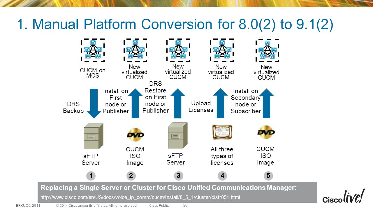 1. Manual Platform Conversion for 8.0(2) to 9.1(2)