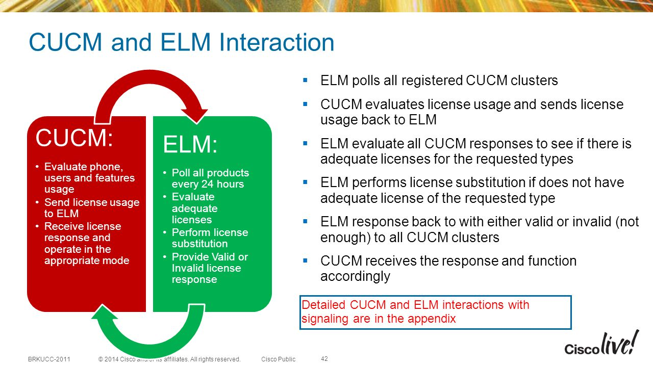 CUCM and ELM Interaction