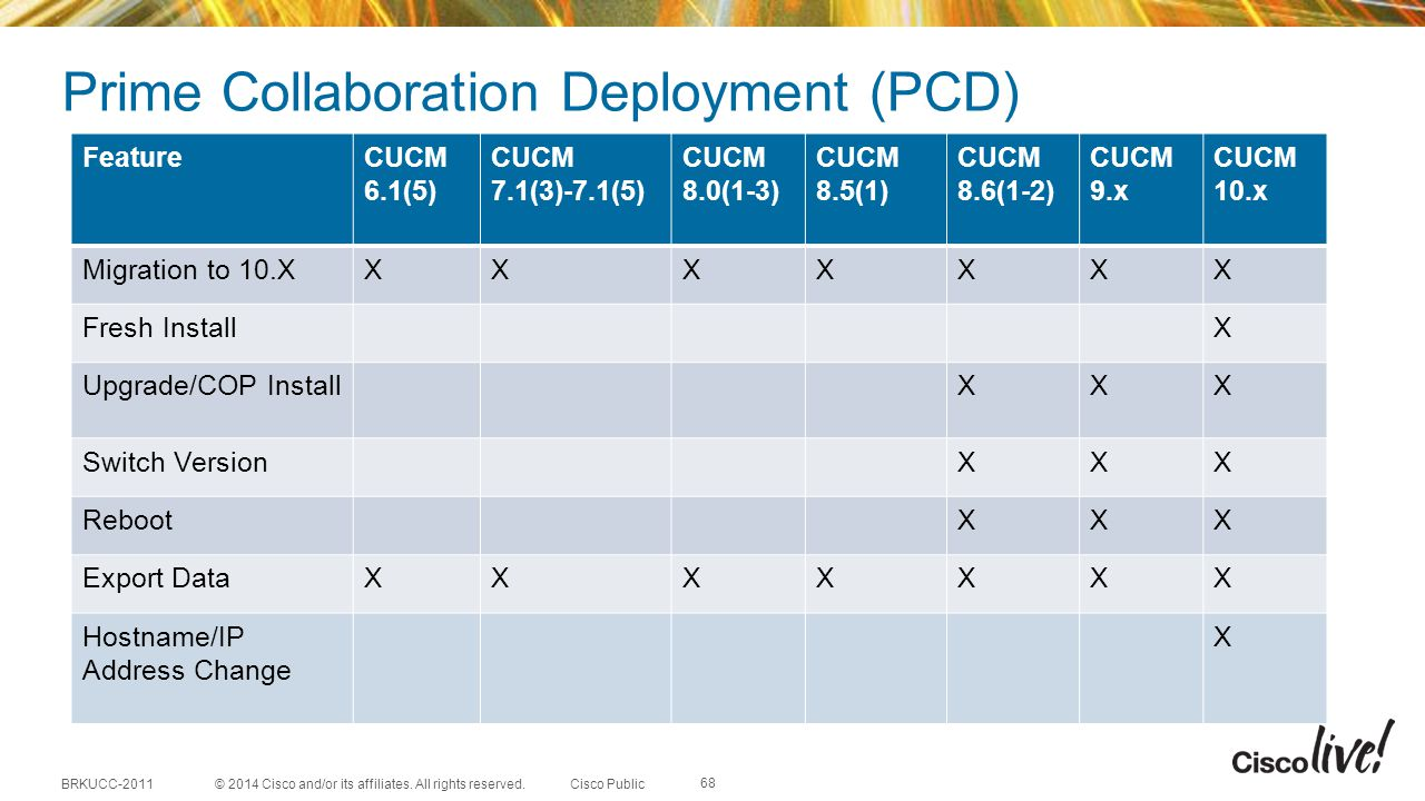 Prime Collaboration Deployment (PCD)