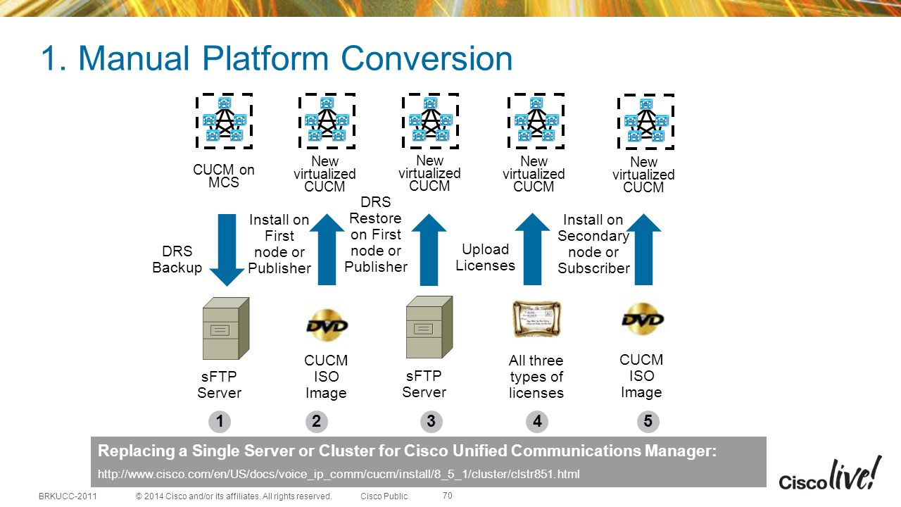 1. Manual Platform Conversion