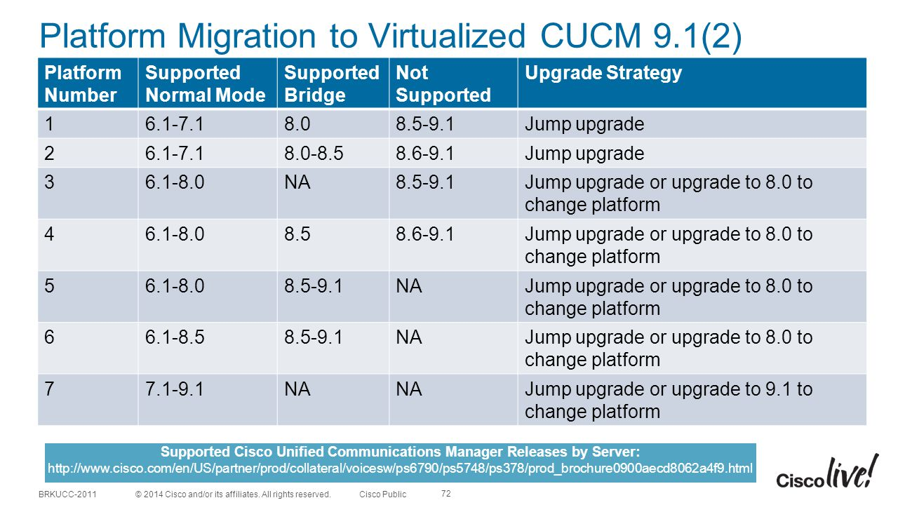 Platform Migration to Virtualized CUCM 9.1(2)