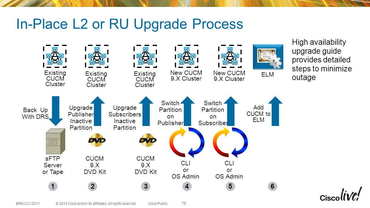 In-Place L2 or RU Upgrade Process