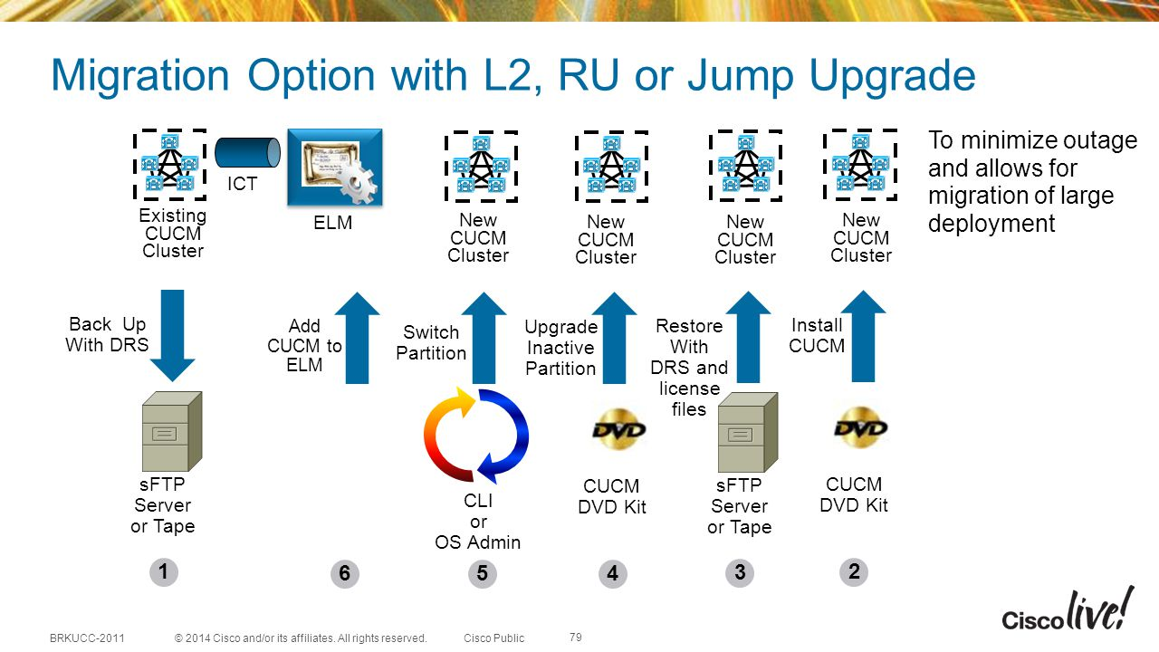 Migration Option with L2, RU or Jump Upgrade