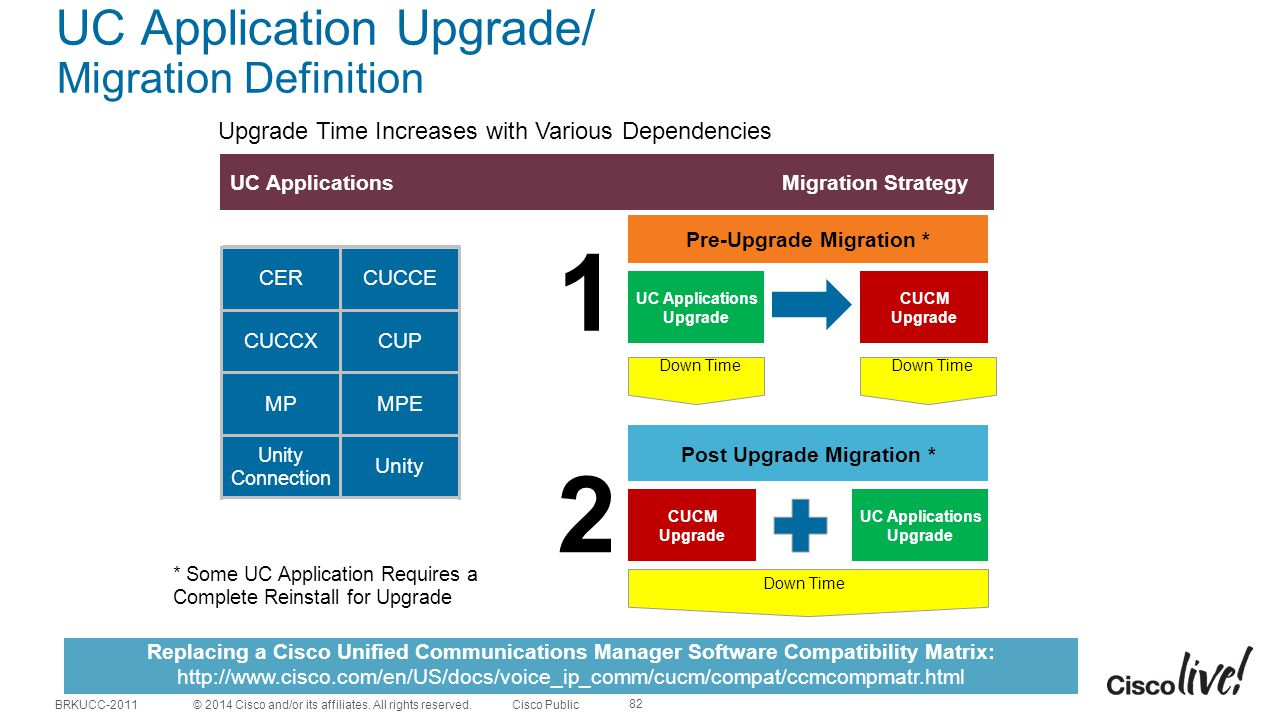 UC Application Upgrade/ Migration Definition