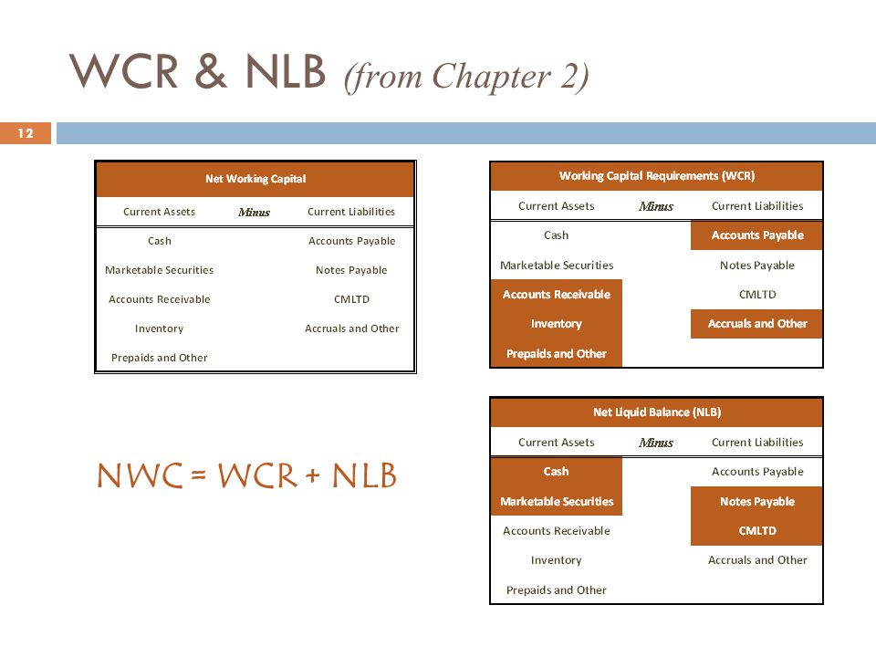 WCR & NLB (from Chapter 2)