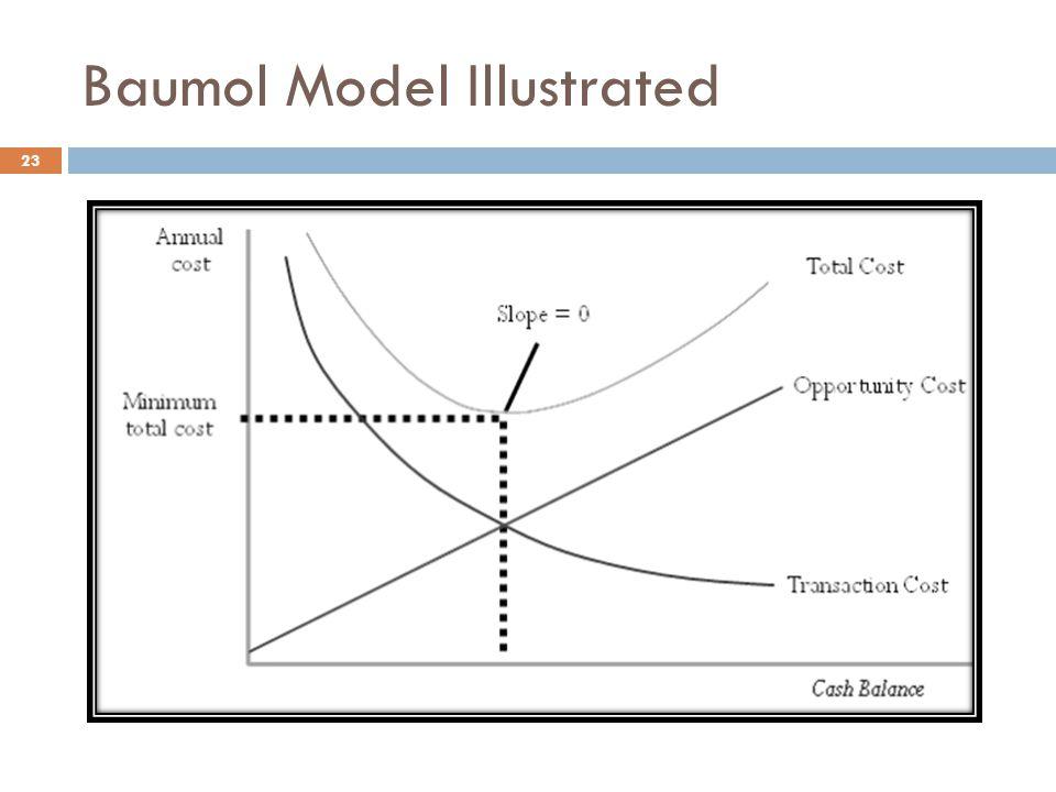 Baumol Model Illustrated