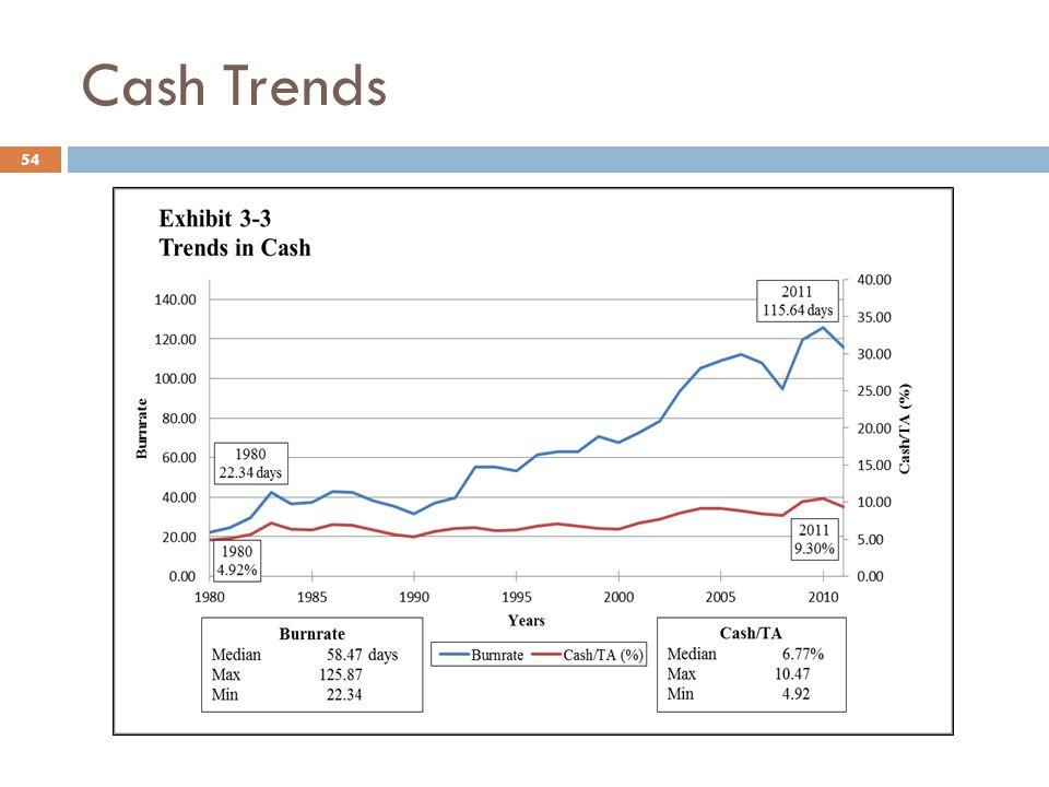 Cash Trends