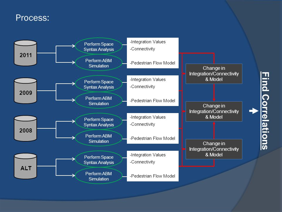 Process: Find Correlations 2011 2009 2008 ALT