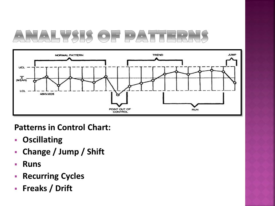 ANALYSIS OF PATTERNS Patterns in Control Chart: Oscillating