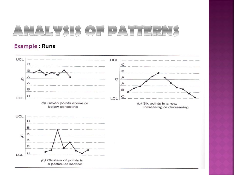 ANALYSIS OF PATTERNS Example : Runs