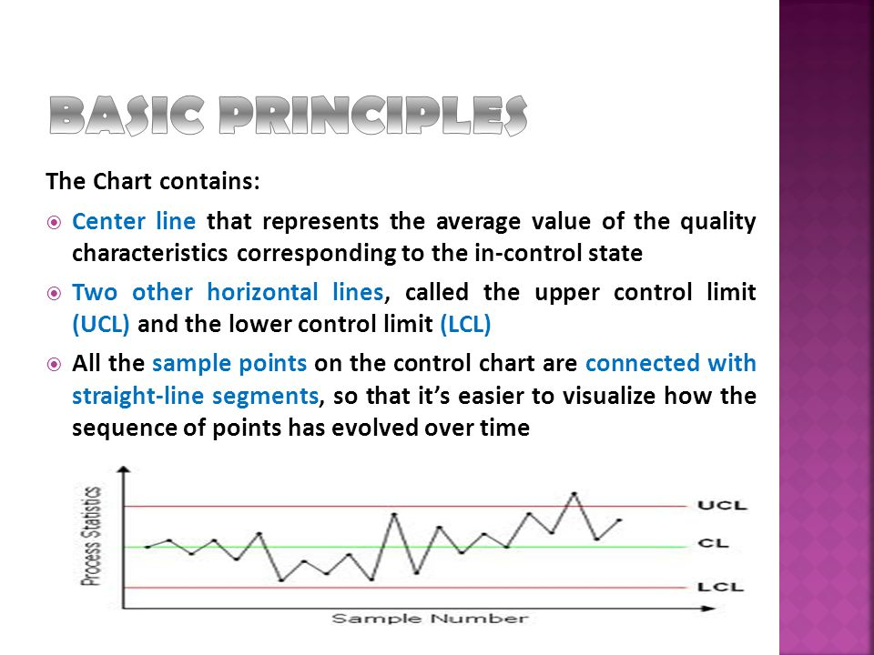 BASIC PRINCIPLES The Chart contains: