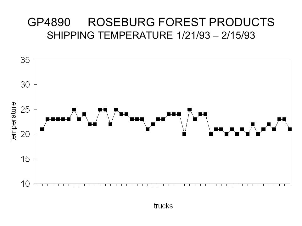 GP4890 ROSEBURG FOREST PRODUCTS SHIPPING TEMPERATURE 1/21/93 – 2/15/93