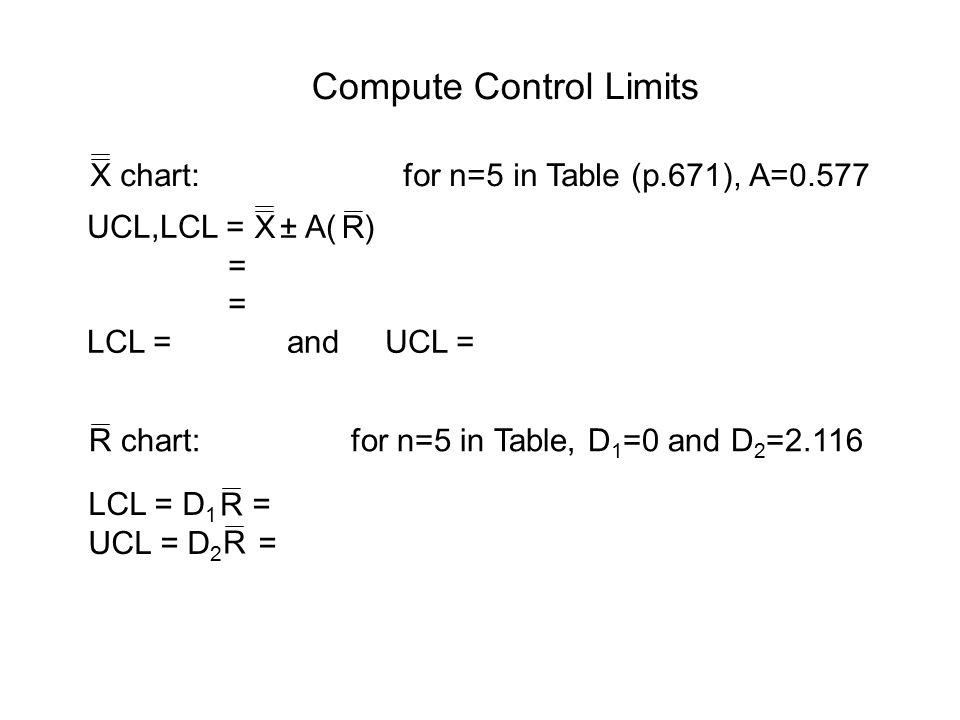 Compute Control Limits