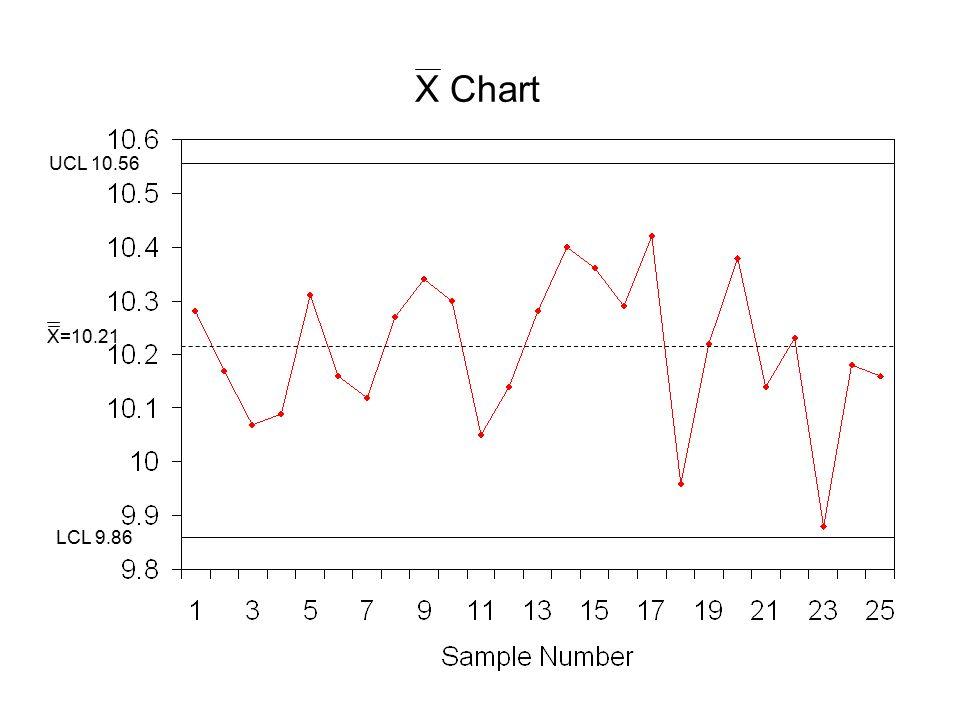 X Chart UCL 10.56 LCL 9.86 X=10.21